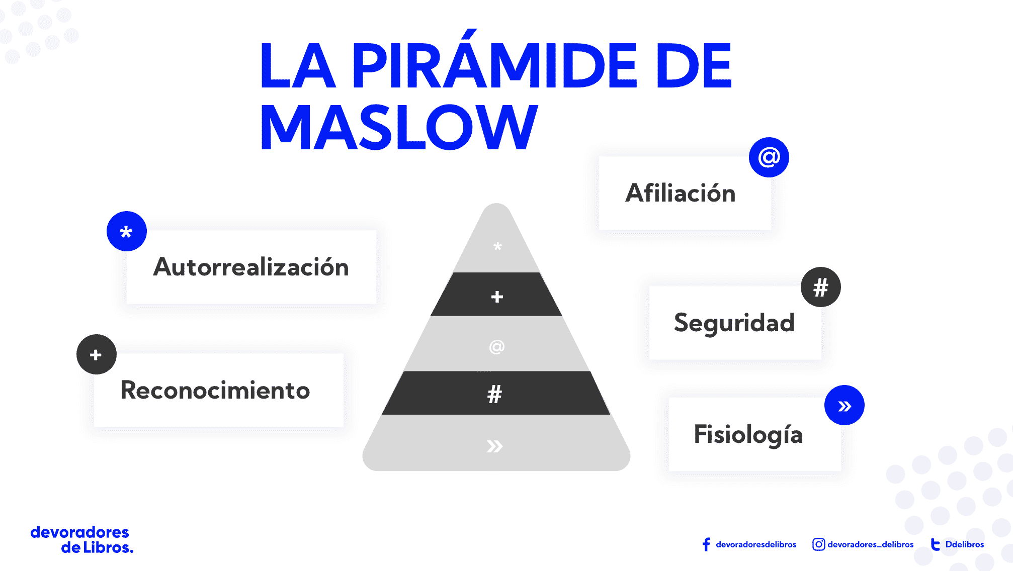 Ideas que pegan de Chip y Dan Heath: piramide de Maslow